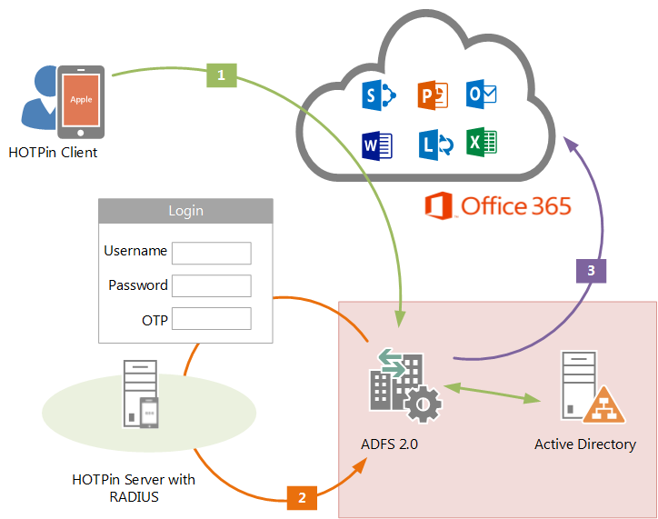 Office on Office 365 Adfs Authentication Diagram